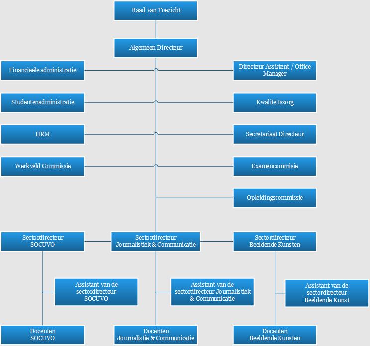 AHKCO ORGANOGRAM 2